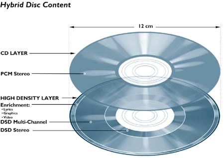 SA-CD net - Super Audio CD - FAQ
